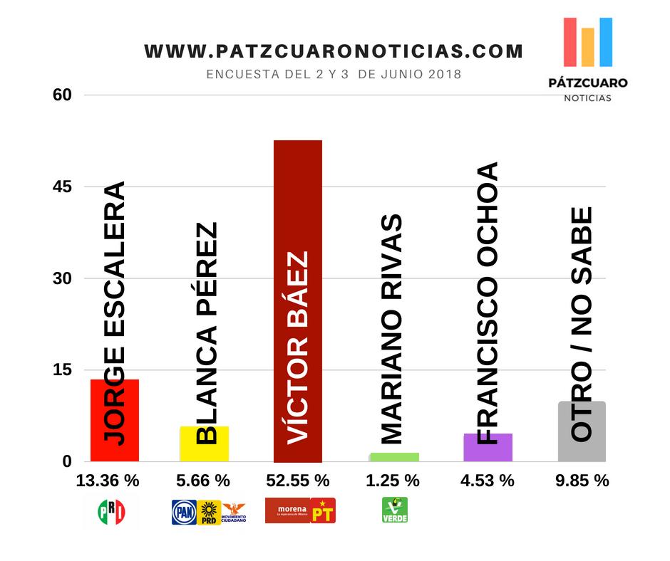 AMLO y Báez registran histórica intención del voto