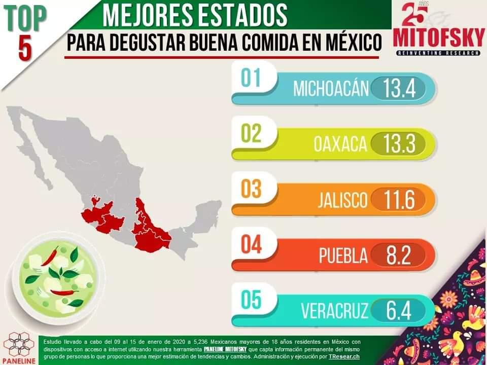 Michoacán tiene la mejor comida de México Mitofsky