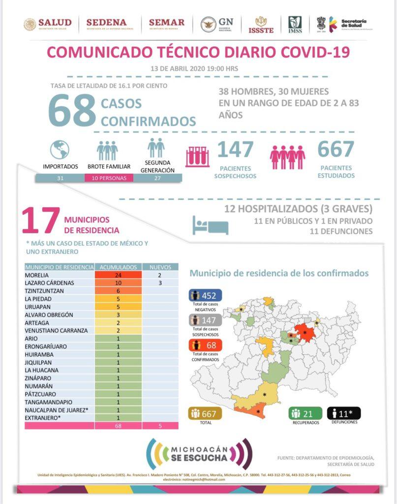 Coronavirus Michoacán: Aumenta a 11 las muertes y 68 casos confirmados