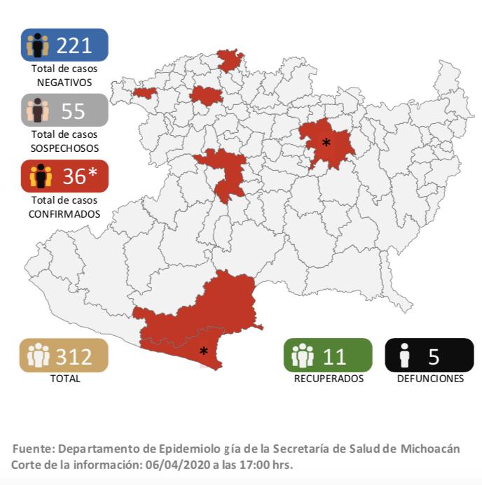 Coronavirus Michoacán: Aumenta a 36 los casos positivos de COVID-19