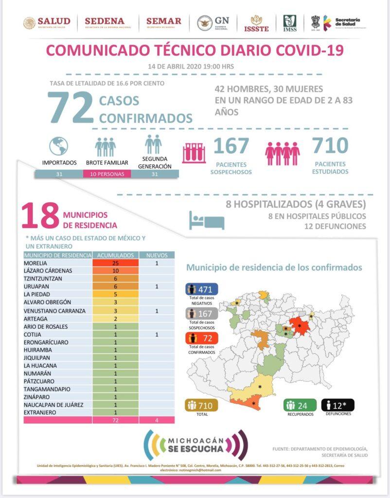 Coronavirus en Michoacán: Aumenta a 12 las muertes en el Estado - Pátzcuaro Noticias
