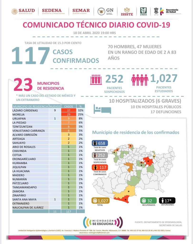 Coronavirus en Michoacán: Aumenta a 17 las muertes en el Estado