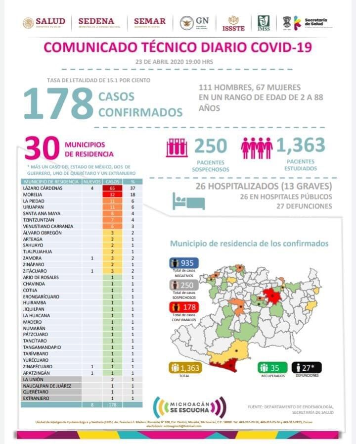 coronavirus michoacán 23 de abril