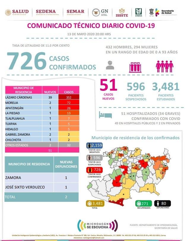 Coronavirus en Michoacán: 51 casos nuevos [13 de mayo 2020]