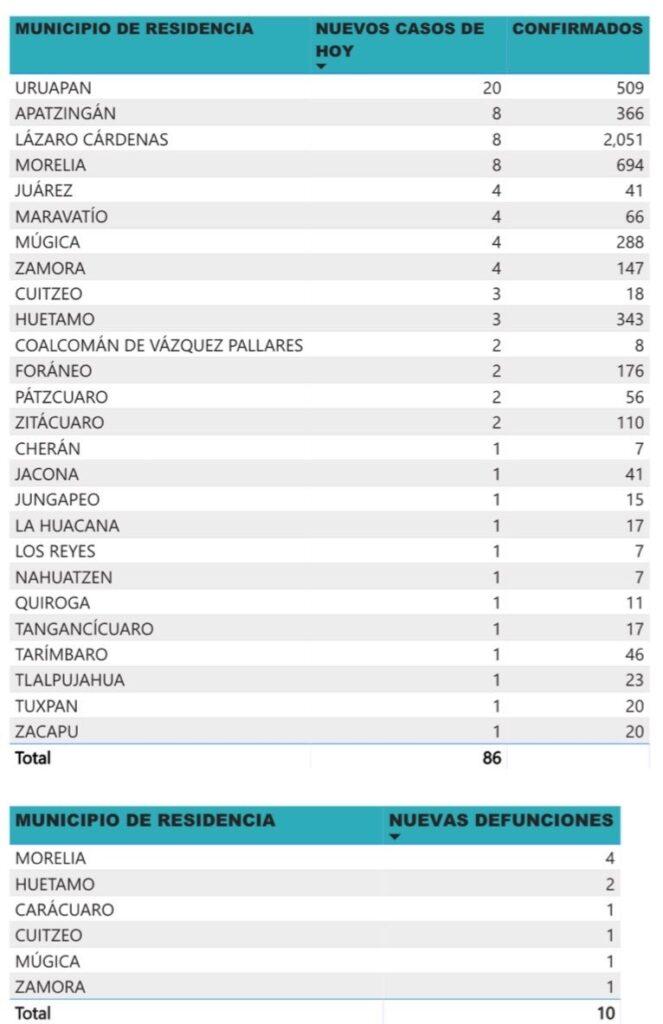 2 nuevos casos de COVID-19 en Pátzcuaro