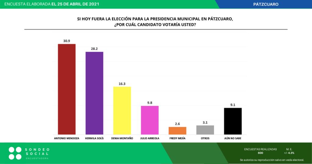 Empate técnico en el primer lugar entre Toño Mendoza y Hermila Solís rumbo a la presidencia de Pátzcuaro