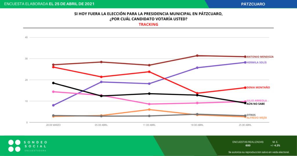 Toño Mendoza sigue arriba en Pátzcuaro; Hermila se le acerca y hay empate técnico