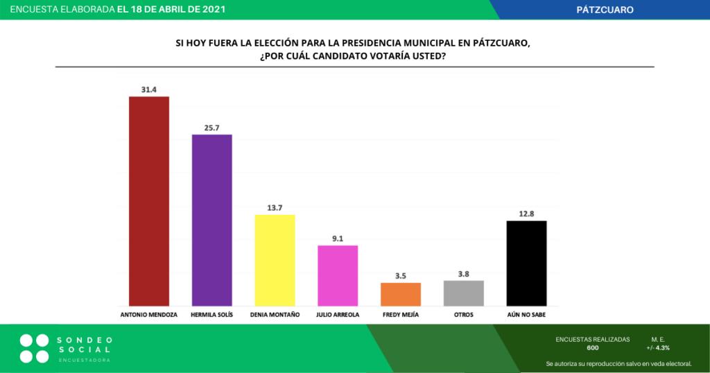 encuesta patzcuaro 2021