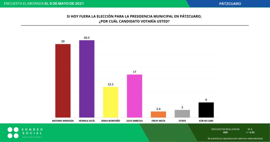 Hermila ya es la favorita para ganar presidencia municipal de Pátzcuaro: encuesta