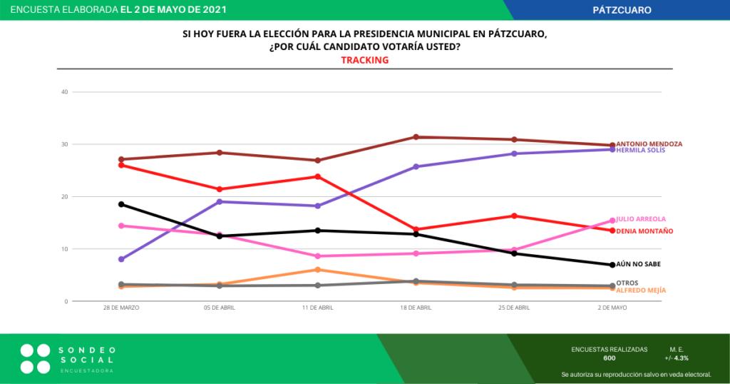 Foto de la casa encuestadora Sondeo Digital, tracking en elección de Pátzcuaro 2021.