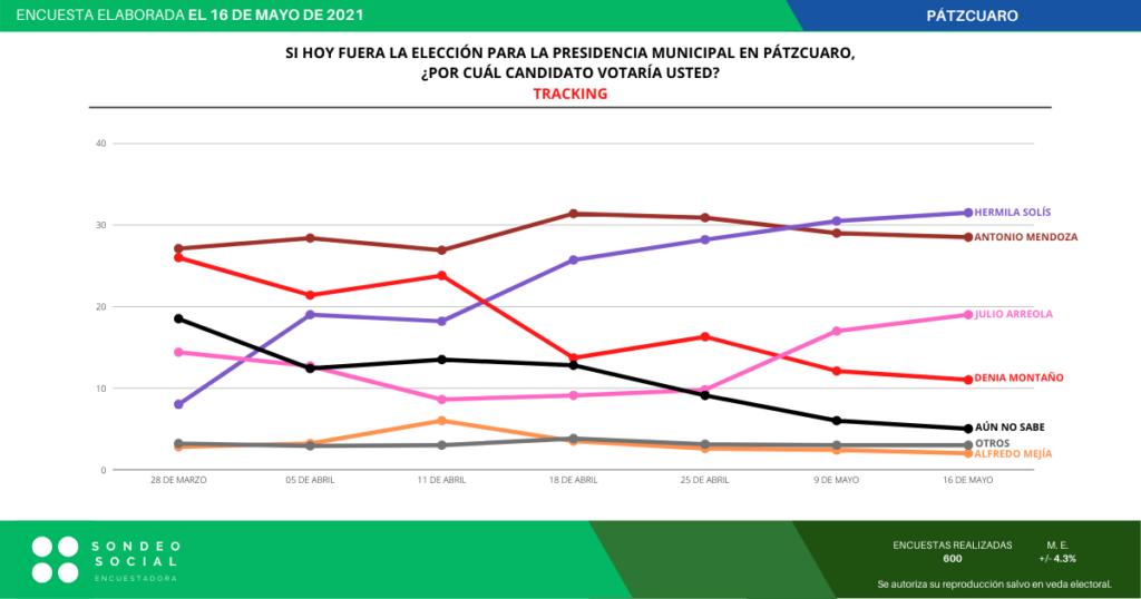 Encuestas confirman crecimiento de Julio y Hermila en Pátzcuaro para la elección del 6 de junio